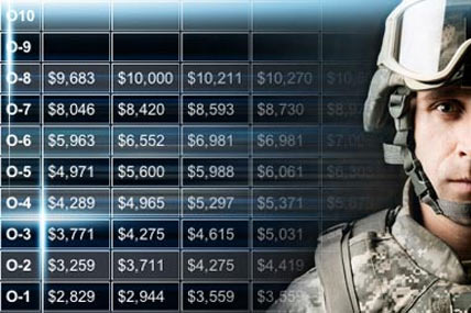 2014 military pay charts military com