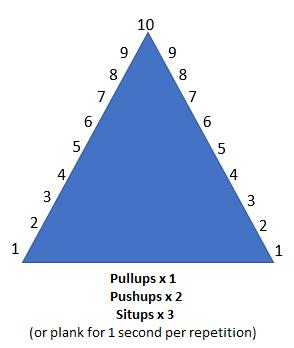 Exercise pyramid 10 steps