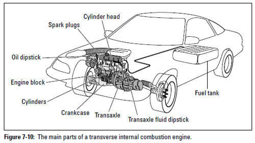 Figure 7-10: The main parts of a transverse internal combustion engine.