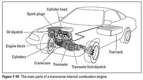 Auto Repair  Major Engine Components