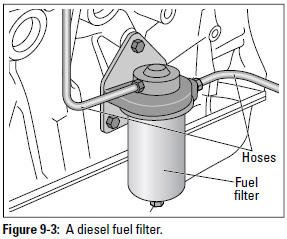 Figure 9-3: A diesel fuel filter.