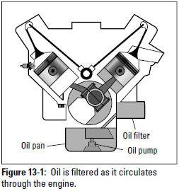 Figure 13-1: Oil is filtered as it circulates through the engine.